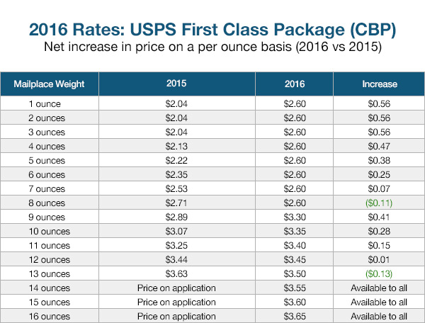First Cl Package Rates 2016
