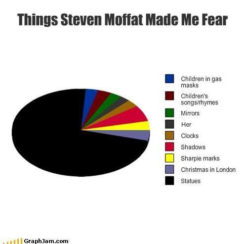 Curses be upon you, Moffat