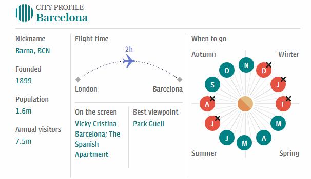 Weekend Travel Guide for Barcelona Spain  #barcelona #spain #weekendtrip #cheapairticket #cheapfaremart