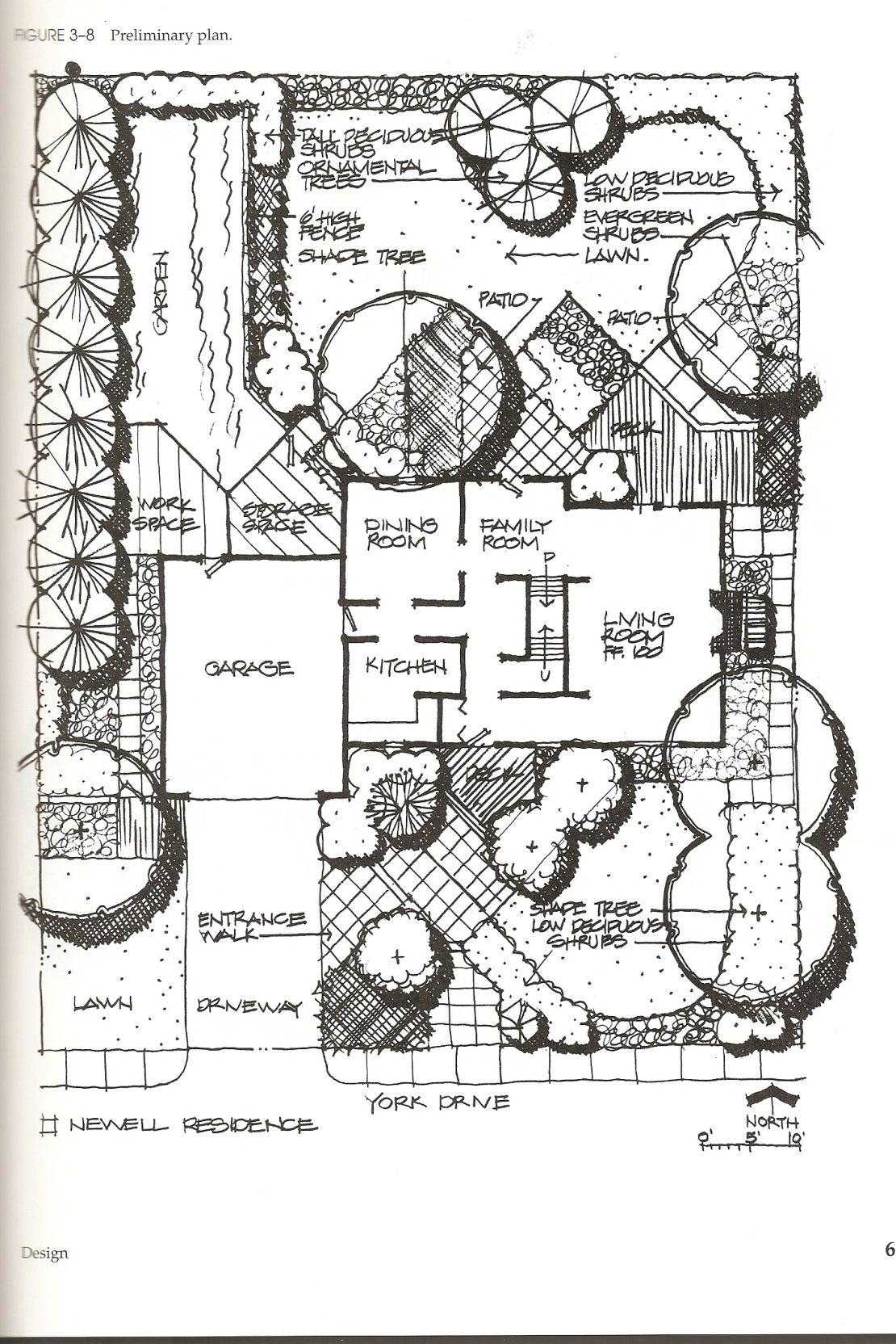 Basic Landscape Design: Simple Steps for Planning your ...