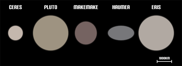 The dwarf planets to scale