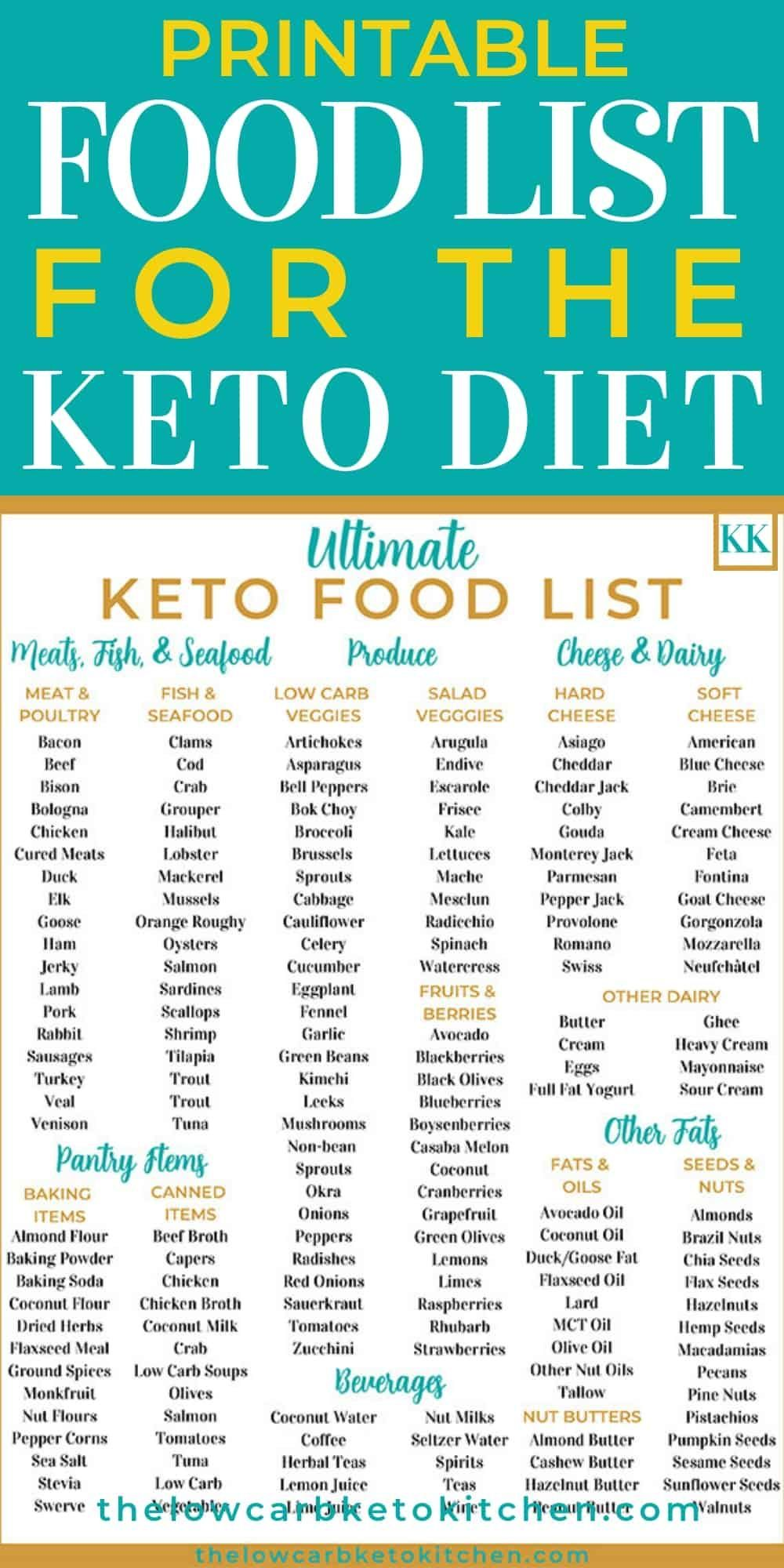 The Ultimate Keto Food List with Printable in 2020 Keto