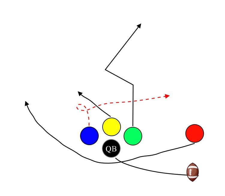 5 On 5 Flag Football Plays Con Imagenes Tochito