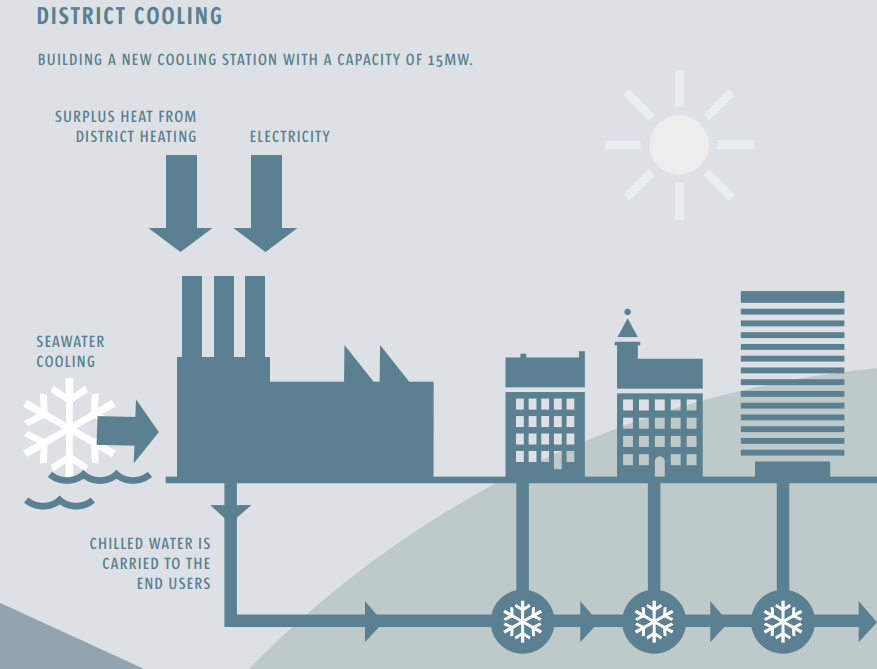This Is How Copenhagen Is Moving To Become The First Carbon