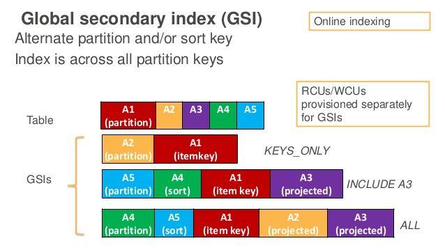 DynamoDB Global secondary index (GSI) | aws | Key projects