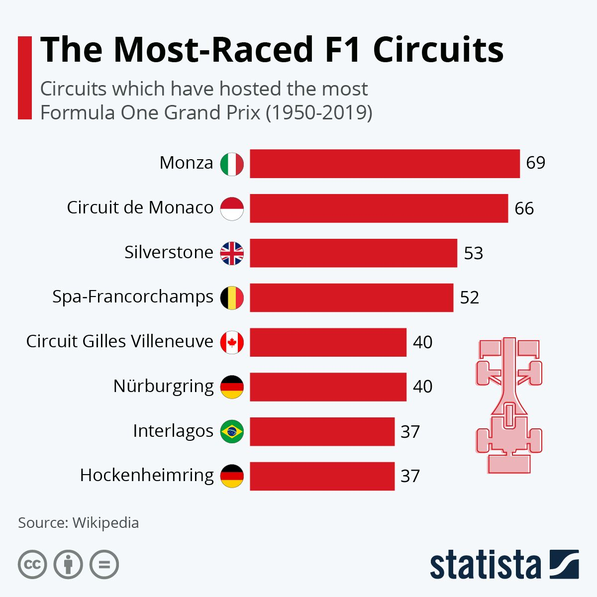 Infographic 70 Years of Formula One in 2020 Formula