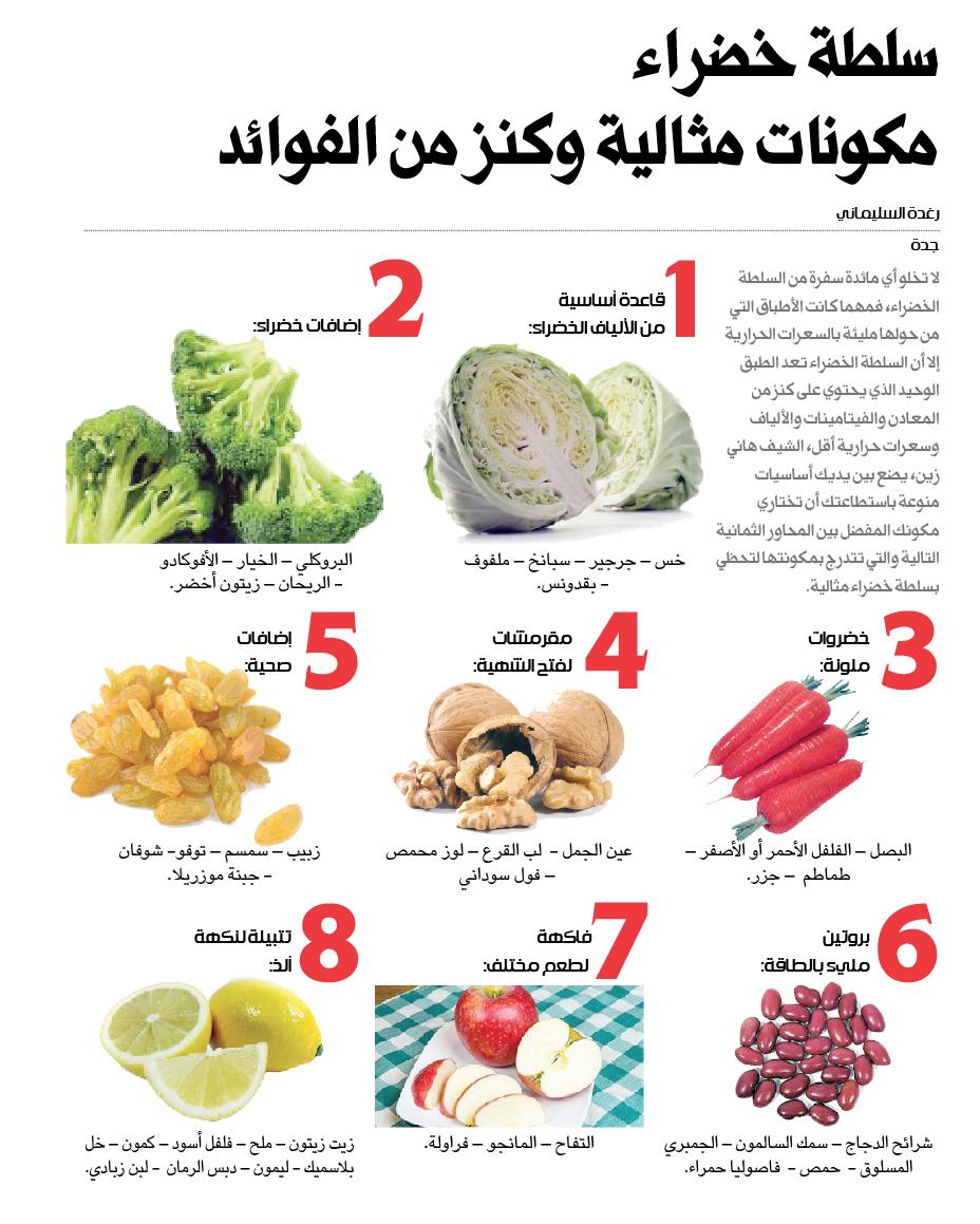 سلطة خضراء مكونات مثالية وكنز من الفوائد صحيفة مكة انفوجرافيك صحة Infographic