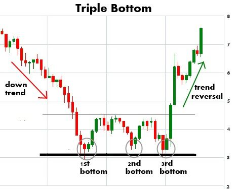 Chart Patterns Play A Big Role In Technical Analysis Stock Chart