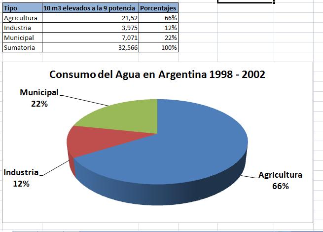 Grafico de pizza del consumo del agua en la Argentina