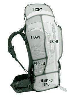 Photo of How to pack your rucksack. Wild camping tips and tricks.