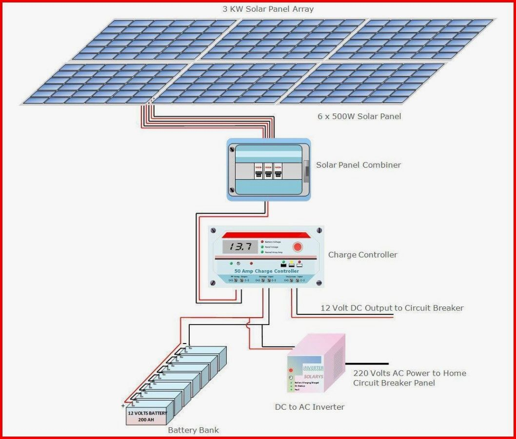 Green Energy And Climate Change Solar Energy Materials And Solar Cells Deciding To Go Eco Friendly By Converting To Solar P Solar Panels Solar Solar Heating