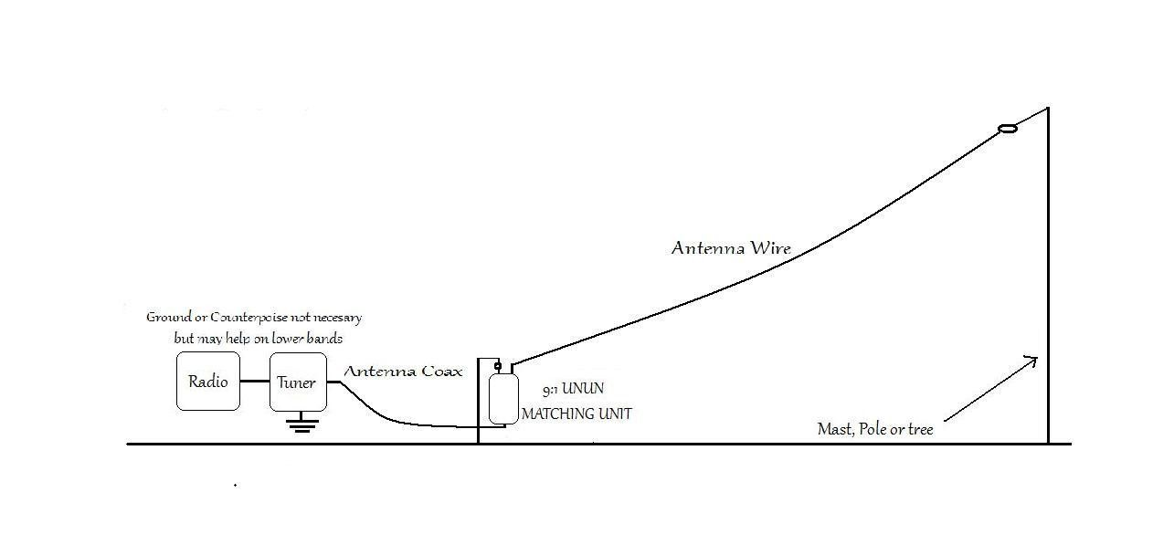 Details about HFedz End Fed 10m-160m HF antenna (200W) Ham