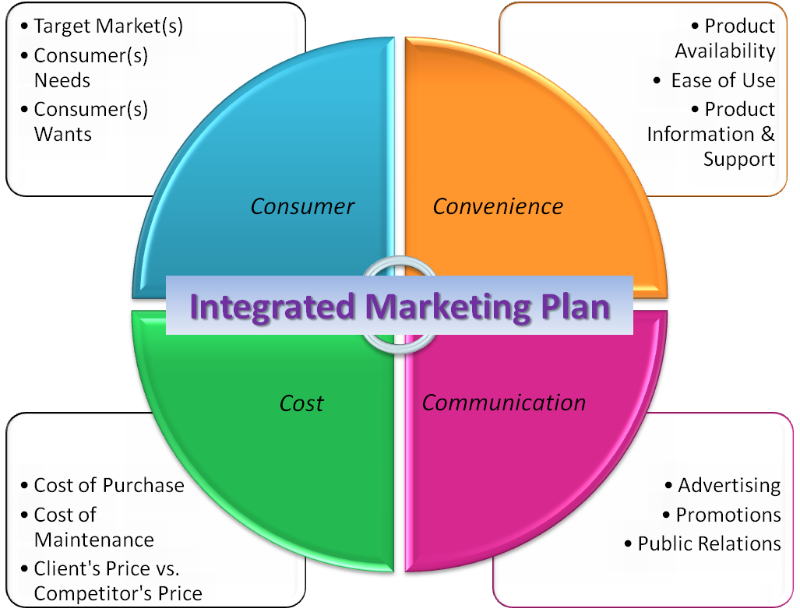 Integrated Marketing Communication Plan | Spyros Langkos | LinkedIn ...