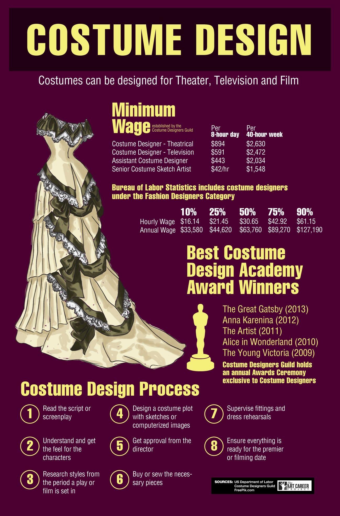 How To Become A Costume Designer Costume Design Costume Design
