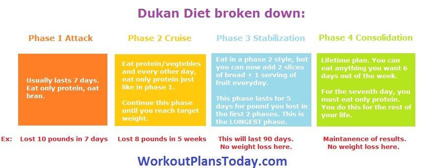 Dukan Diet Plan   Art   Dukan diet plan, Dukan diet, Dukan