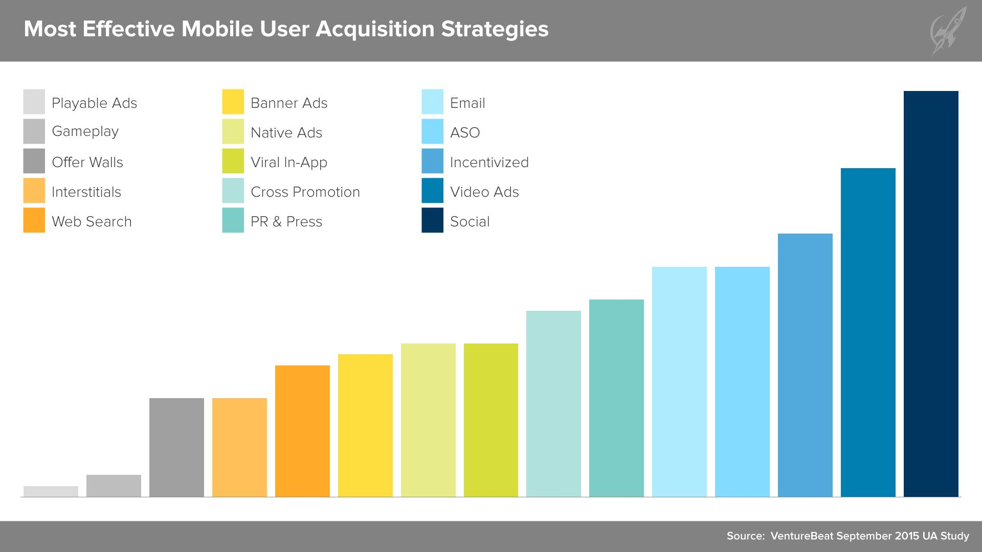 Most Effective Mobile Ua Strategies  Mobile Advertising Data