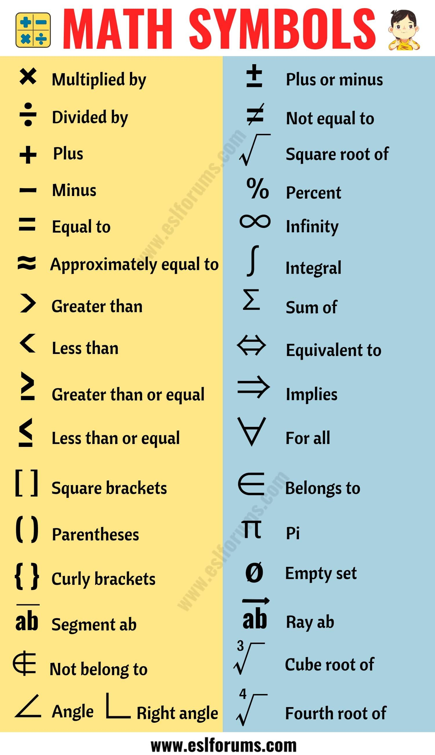 Math Vocabulary The Language Of Mathematics Eslbuzz Learning English Math Vocabulary Math Vocabulary Words Learning Math