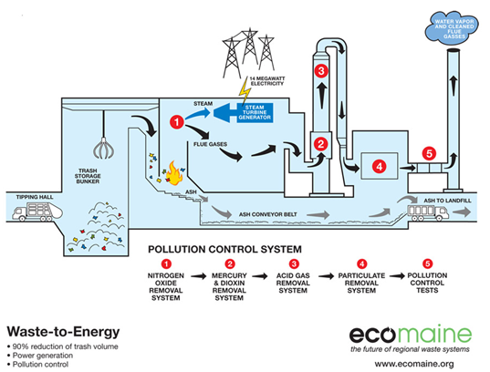 Astonishing Garbage Burning Plant Technology Ref Waste To Energy Plants Wiring Cloud Hisonuggs Outletorg