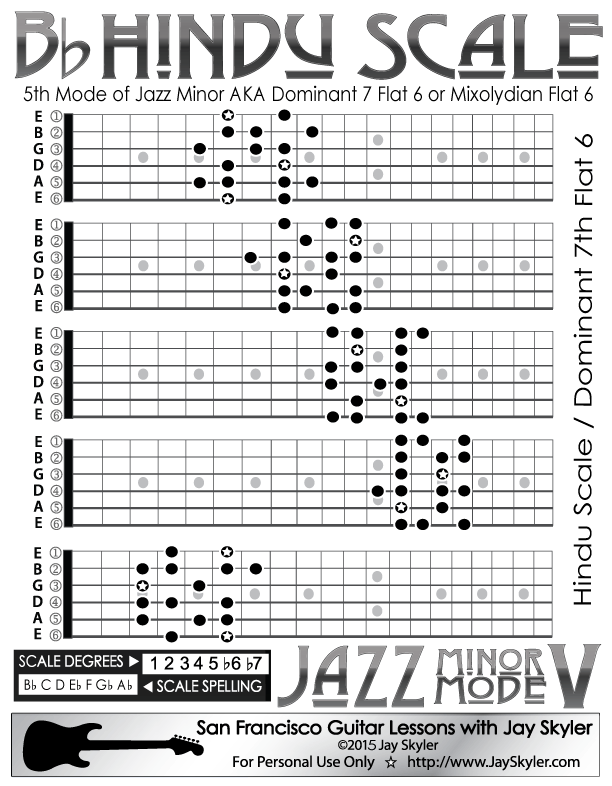 Jazz Minor Mode V Hindu Mixolydian B6 Scale Guitar Chart 5 Caged