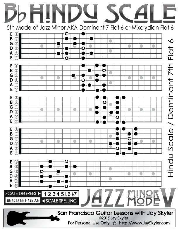 Jazz Minor Mode V: Hindu / Mixolydian b6 Scale Guitar Chart, 5 CAGED ...