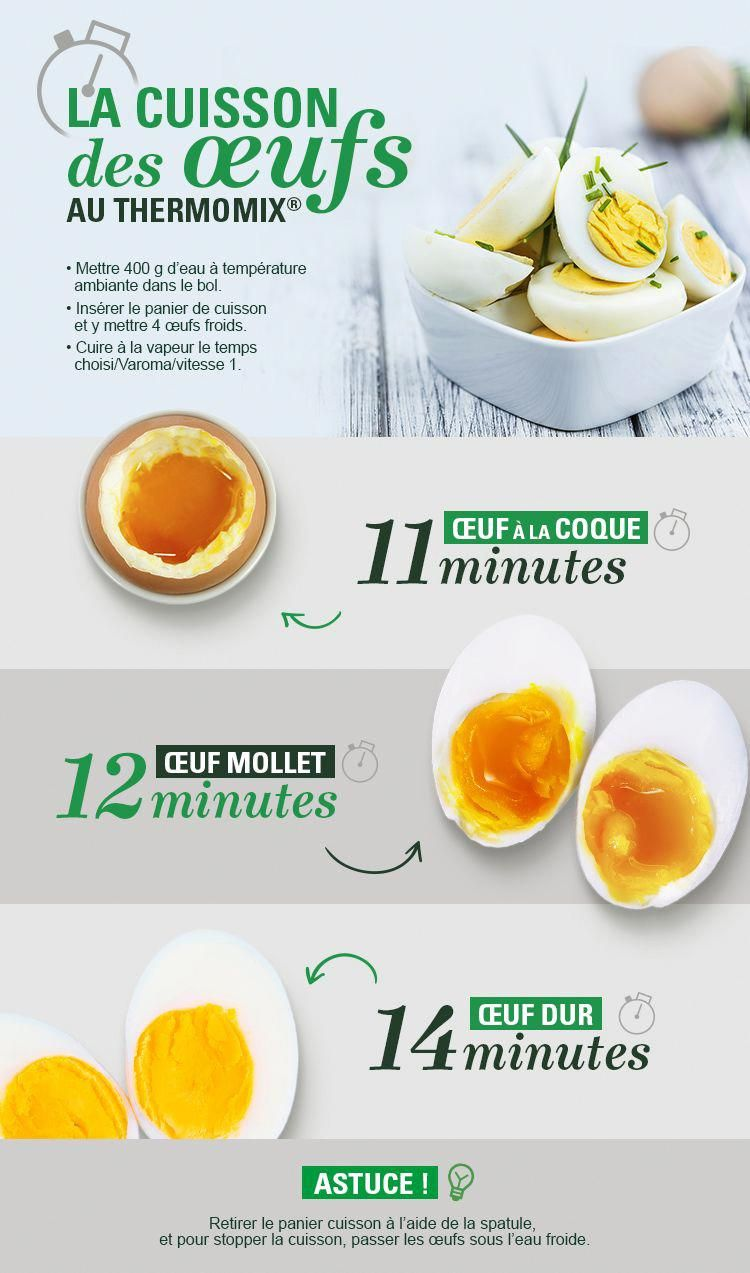 Découvrez les astuces pour la cuisson de vos oeufs au