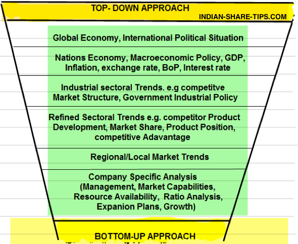 What is Top UP & Bottom Down Approach in Fundamental