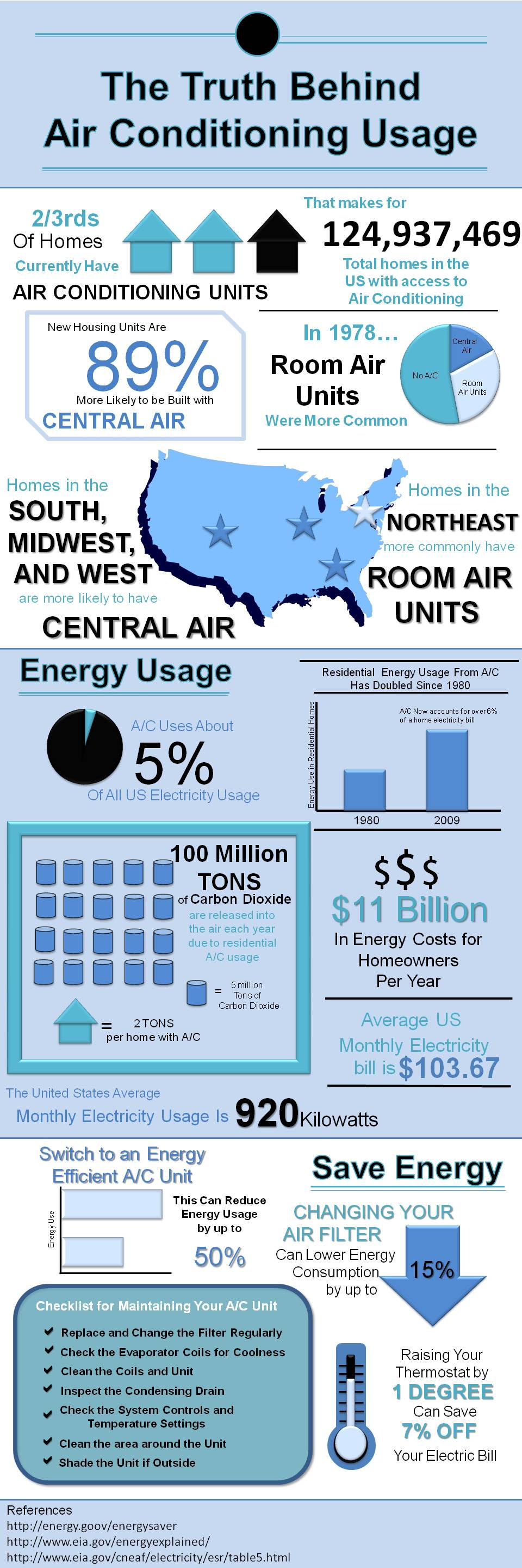 The truth behind AC Usage infographic by DiscountFilters.com #AC #Home #Infograhic