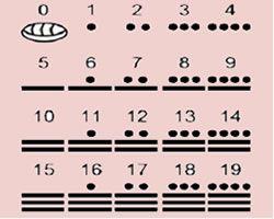 O Sistema de Numeração Maia!