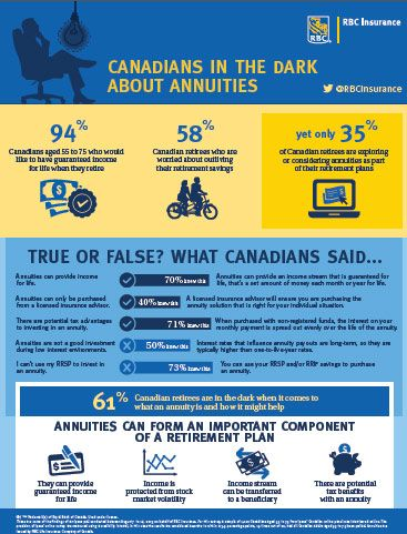Canadians In The Dark About Annuities Annuity The Darkest