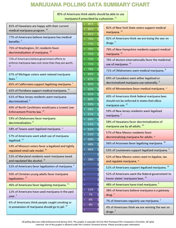 Rick thompson with  great chart of attitudes toward marijuana in can save the also best looking for pain management images on pinterest cannabis rh