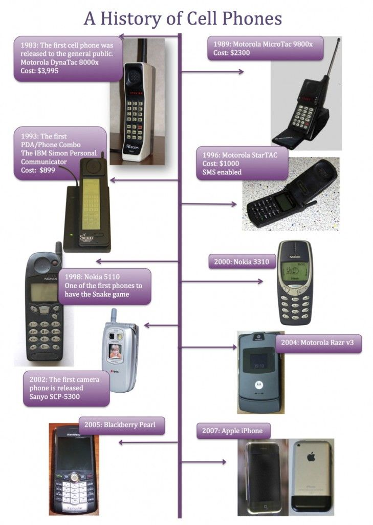 history of cell phones essay