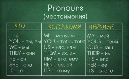 Вся Грамматика Английского — в одной шпаргалке!