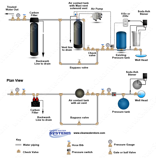 pin by clean water store on well water treatment diagrams in  well water diagram chlorinator