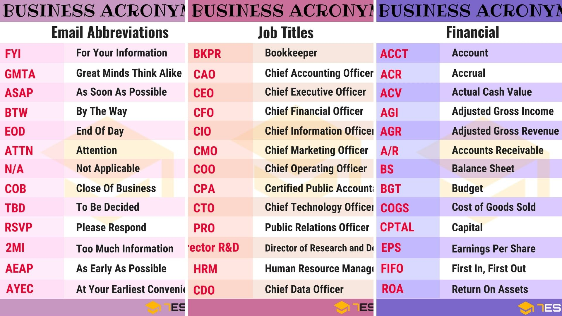 250 Common Business Acronyms Abbreviations Amp Slang Terms