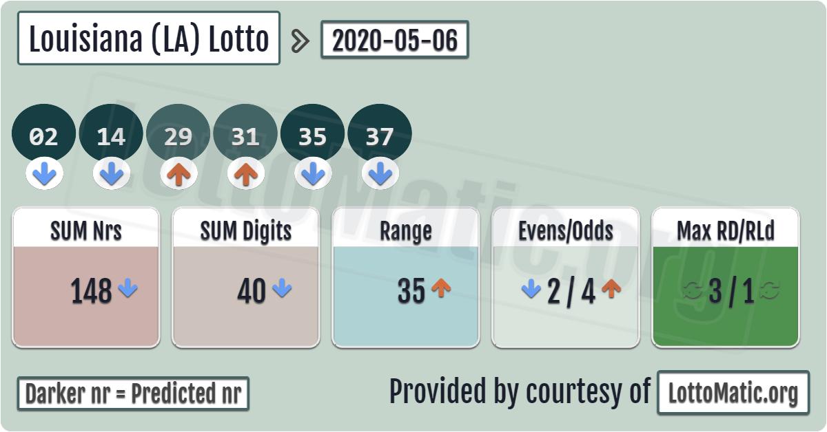Louisiana (LA) lottery results › 20200506 in 2020