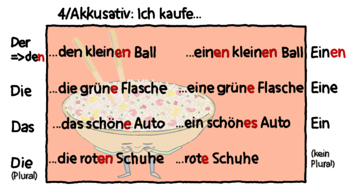 Akkusativ   German grammar   Pinterest   German grammar,Learn german ja German language learning