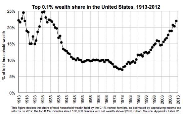 Justin Wolfers On Twitter Inequality Chart Charts And Graphs