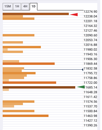 Bitcoin Price Prediction Persistent Bulls Take The Price Back Above 11 800 Confluence Detector Bitcoin Price Confluence Best Crypto