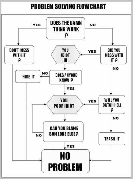 workflow chart Funny Pinterest Funny, Problem solving and Humor