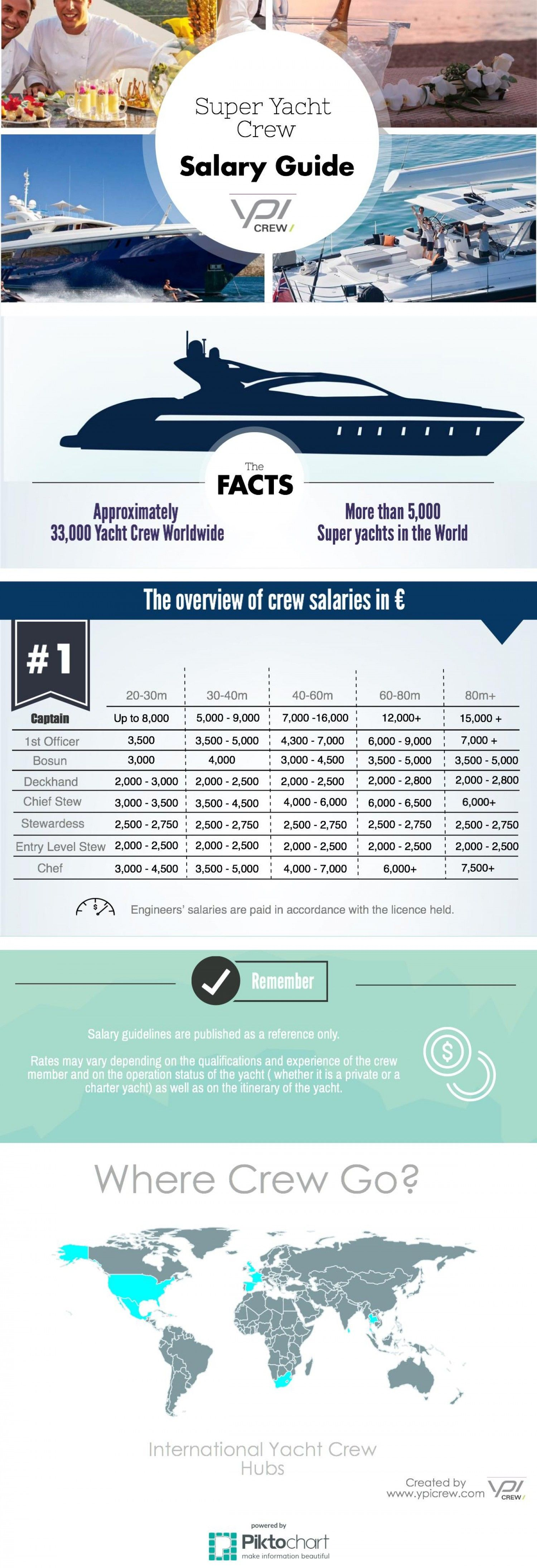 Yacht Crew Salary Guide Infographic Yachting Job Guide Yacht