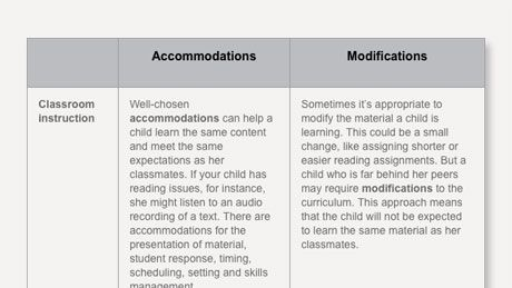 The Difference Between Accommodations and Modifications ...