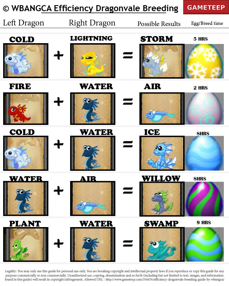Dragonvale breeding guide part 2 | gameteep.
