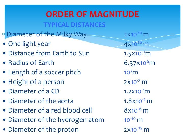 physics measurements Measurement [] measurement is a integral part of physics like any other scientific subject measurement is a integral part of human race, without it there will be no trade, no statistics.