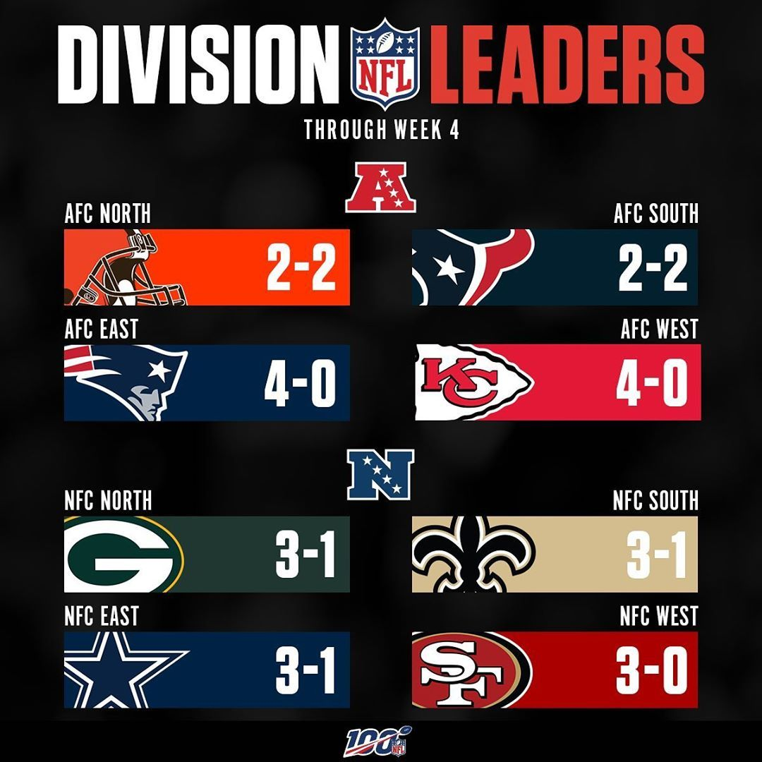 Division Leaders Through Week 4 Division Leaders Through Week 4 Nfc East Nfc West Nfl Divisions