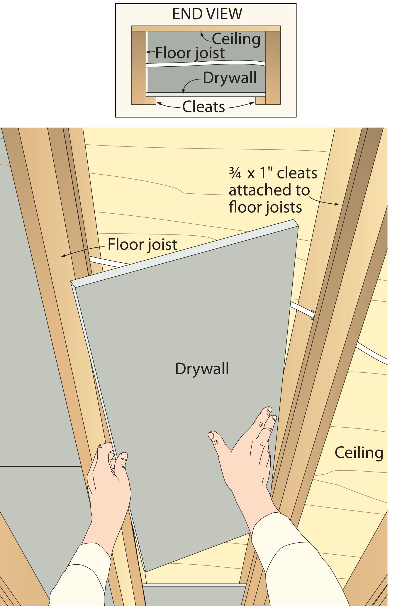 Drywall between joists maybe instead of cleats between for Ceiling joist dimensions
