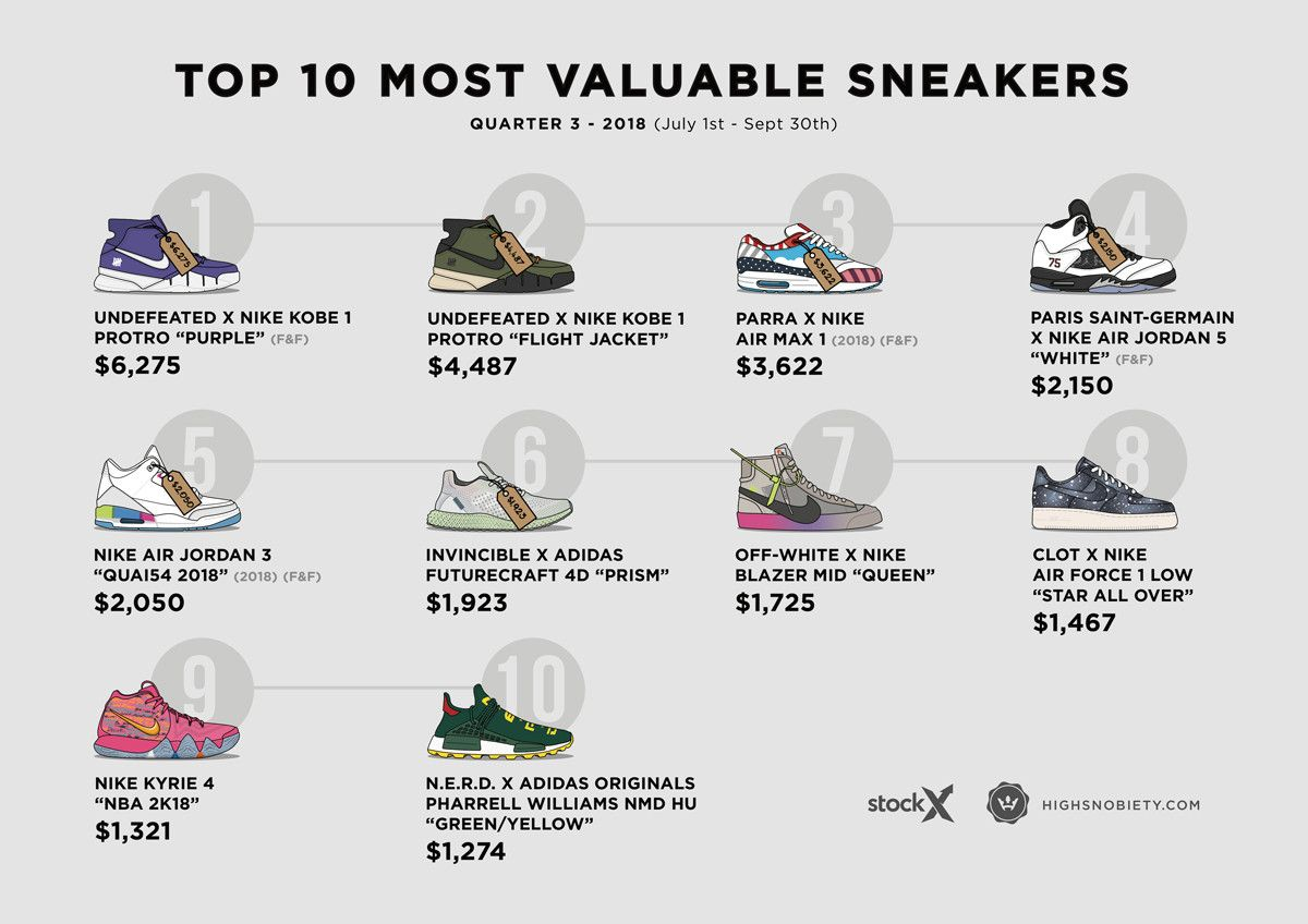 113689adde6 The 10 Most Valuable Sneakers of 2018 Q3