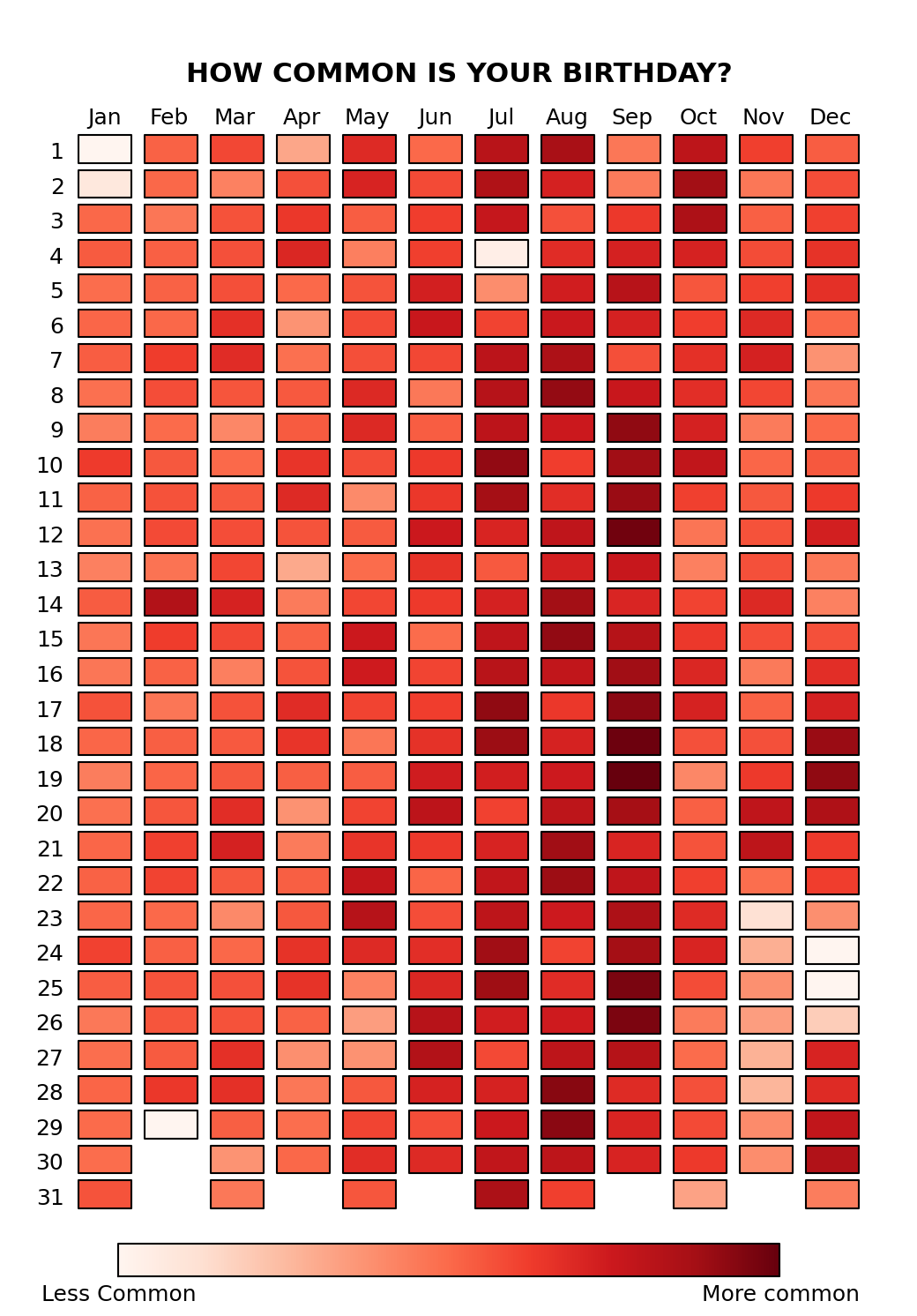 How Common is Your Birthday Graphing Birth Patterns in the USA ...