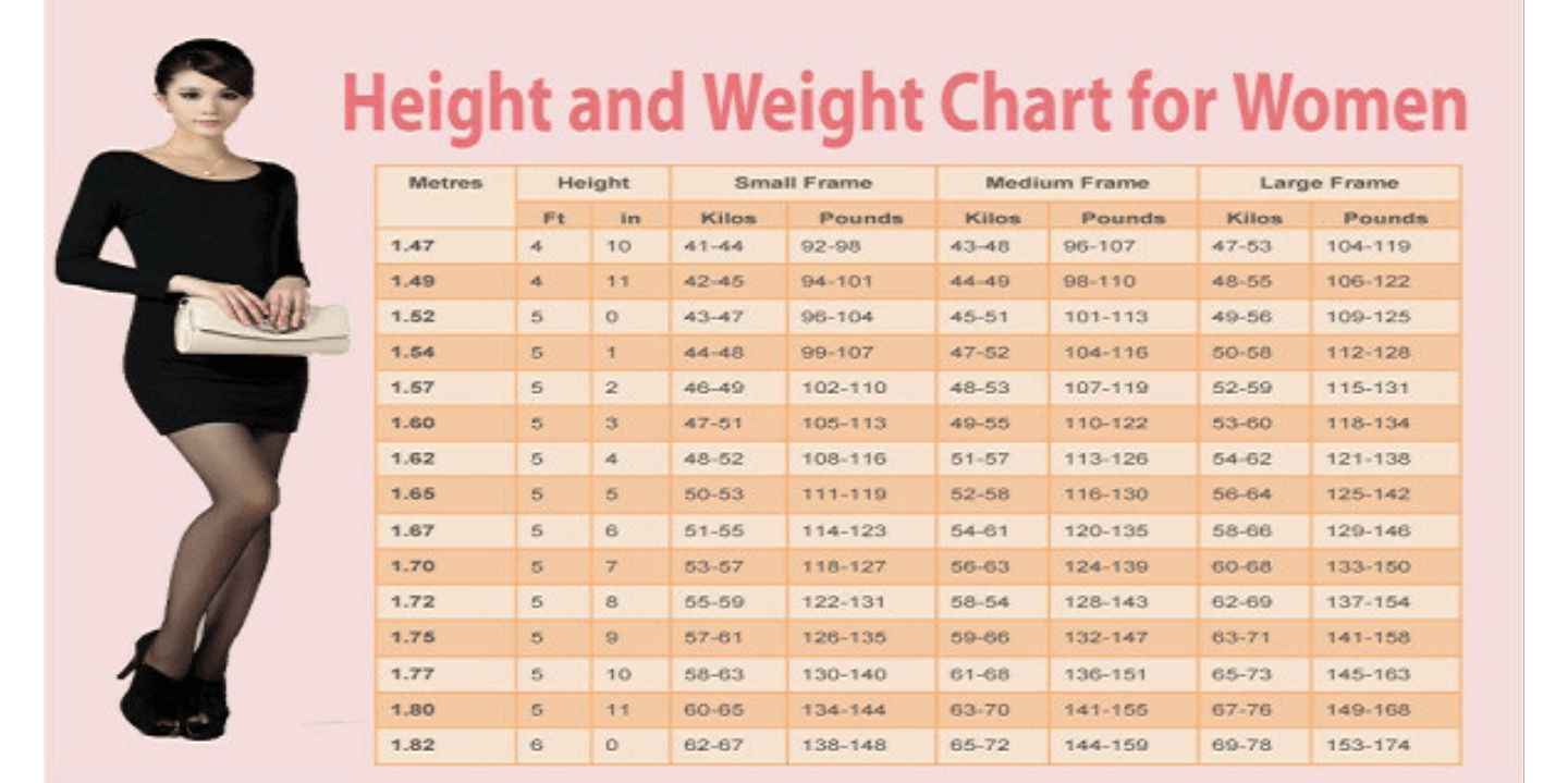 Women age weight chart choice image free any chart examples women age weight chart image collections free any chart examples women age weight chart images free nvjuhfo Images