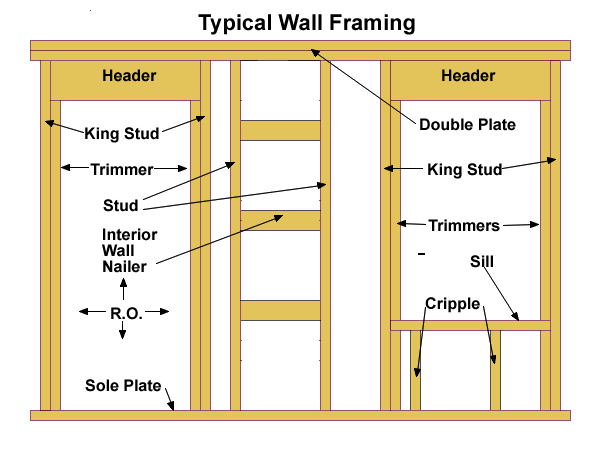 Wall Framing Basics Frames On Wall Framing Construction Off Grid Cabin