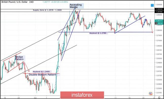 Tdi Expert Advisor How To Plan Show Low Chart